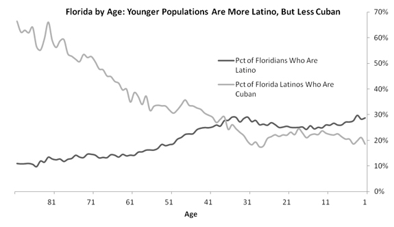 Graphic of how the number and ratio of Cuban Latinos in Florida is falling