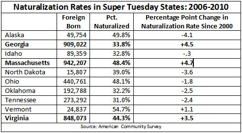 Naturalization Rates in Super Tuesday States